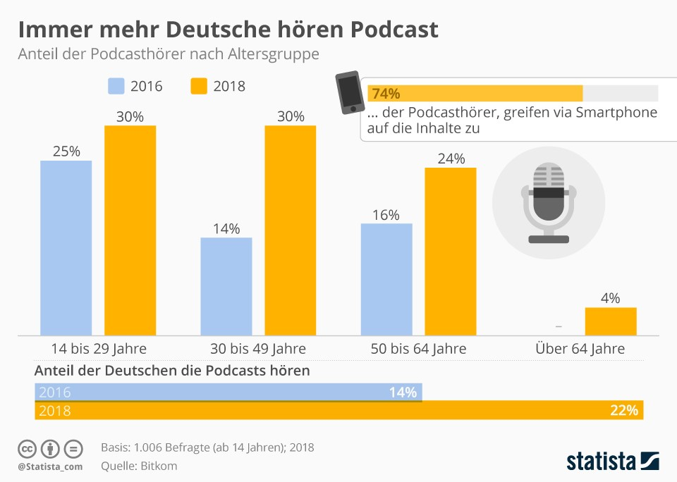 Podcaststatistik 2018