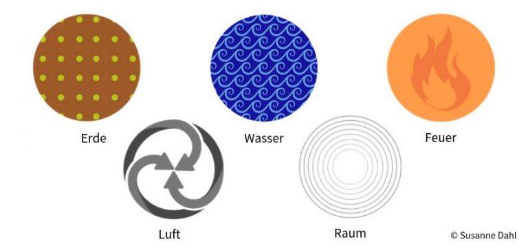 Elemente Ayurveda