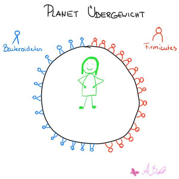 Planet Uebergewicht