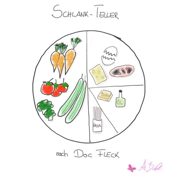 Schlank Teller