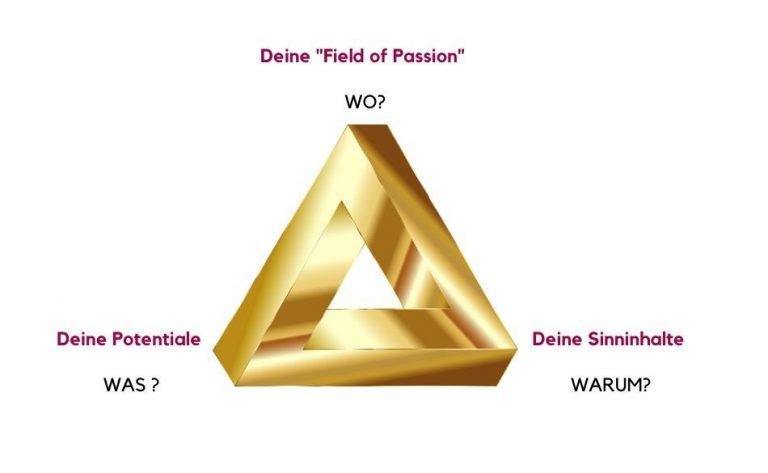 Dreieck der Erfüllung