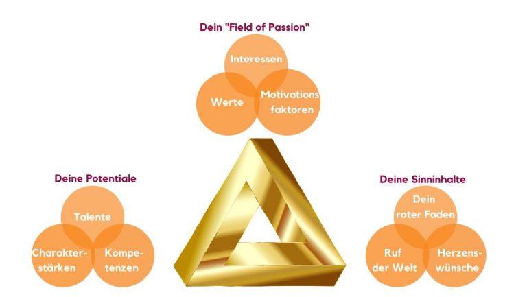 Dreieck der Erfüllung Hauptaspekte